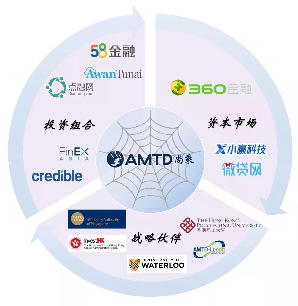 AMTD Fintech SpiderNet
